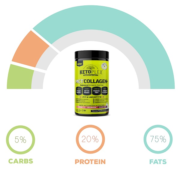 KetoPlex® MCT COLLAGEN+ Engineered Keto Nutrition